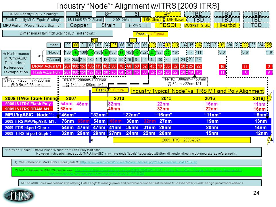 Industry Node * Alignment w/ITRS [2009 ITRS]
